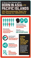 Infographic: Hepatitis B among Americans born in Asia and the Pacific Islands